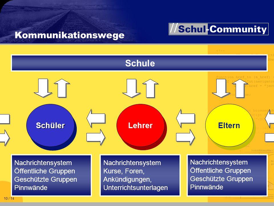 Kommunikationswege Nachrichtensystem Öffentliche Gruppen Geschützte Gruppen Pinnwände Nachrichtensystem Kurse, Foren, Ankündigungen, Unterrichtsunterl
