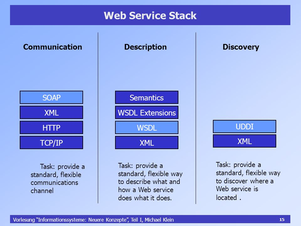 15 Vorlesung Informationssysteme: Neuere Konzepte, Teil I, Michael Klein 15 Web Service Stack CommunicationDescriptionDiscovery TCP/IP HTTP XML SOAP XML WSDL WSDL Extensions UDDI Semantics Task: provide a standard, flexible communications channel Task: provide a standard, flexible way to describe what and how a Web service does what it does.