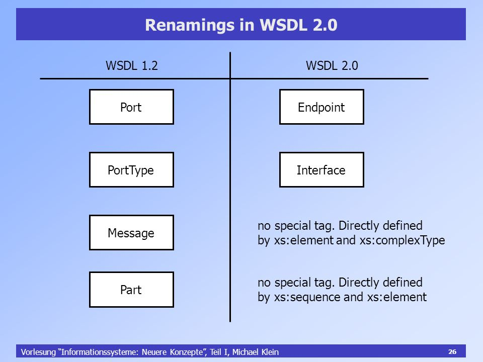 26 Vorlesung Informationssysteme: Neuere Konzepte, Teil I, Michael Klein 26 Renamings in WSDL 2.0 Port PortType Message Part WSDL 1.2 WSDL 2.0 Endpoint Interface no special tag.