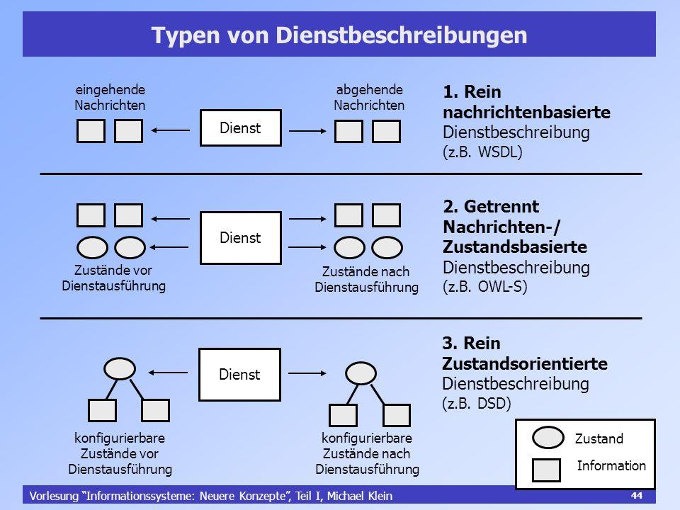 44 Vorlesung Informationssysteme: Neuere Konzepte, Teil I, Michael Klein 44 Typen von Dienstbeschreibungen Dienst eingehende Nachrichten abgehende Nac