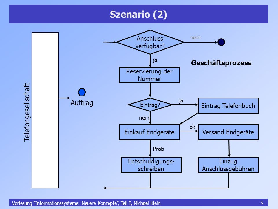 5 Vorlesung Informationssysteme: Neuere Konzepte, Teil I, Michael Klein 5 Szenario (2) Telefongesellschaft Auftrag Reservierung der Nummer Eintrag Tel