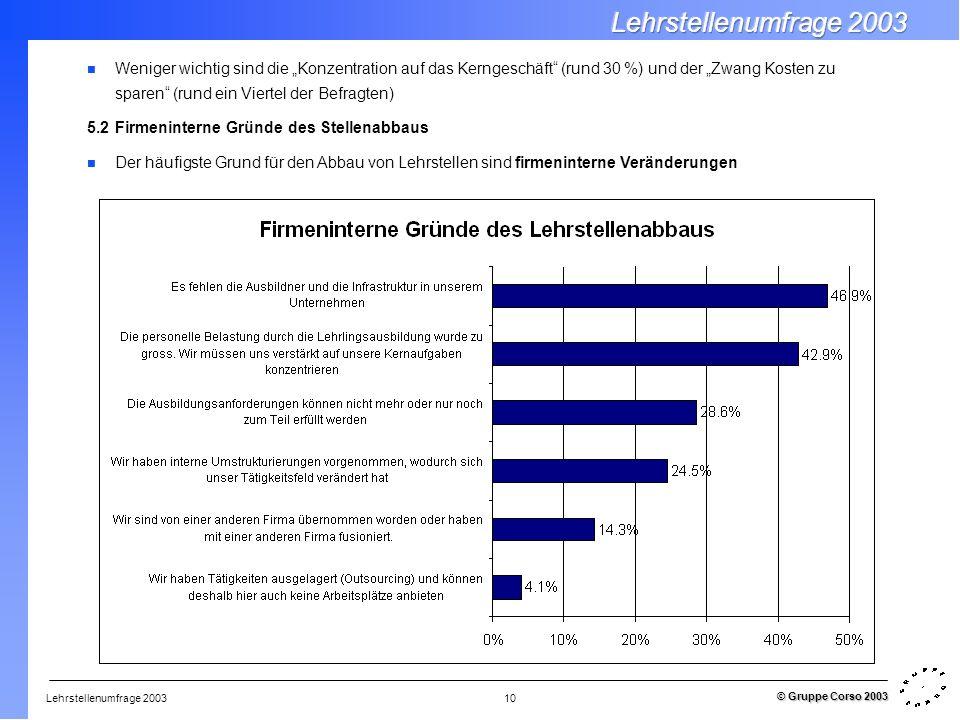 Lehrstellenumfrage 2003 © Gruppe Corso 2003 10 Weniger wichtig sind die Konzentration auf das Kerngeschäft (rund 30 %) und der Zwang Kosten zu sparen