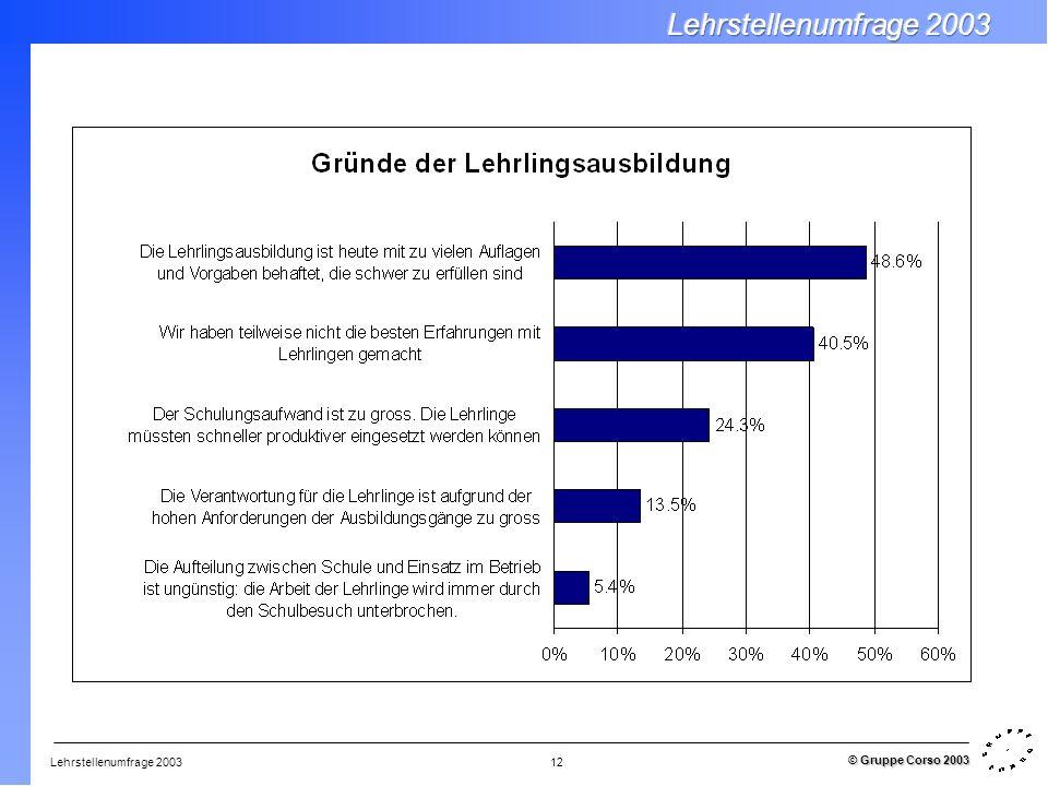 Lehrstellenumfrage 2003 © Gruppe Corso 2003 12