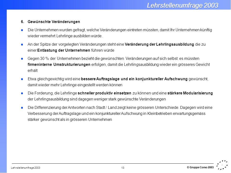 Lehrstellenumfrage 2003 © Gruppe Corso 2003 13 6.Gewünschte Veränderungen Die Unternehmen wurden gefragt, welche Veränderungen eintreten müssten, dami