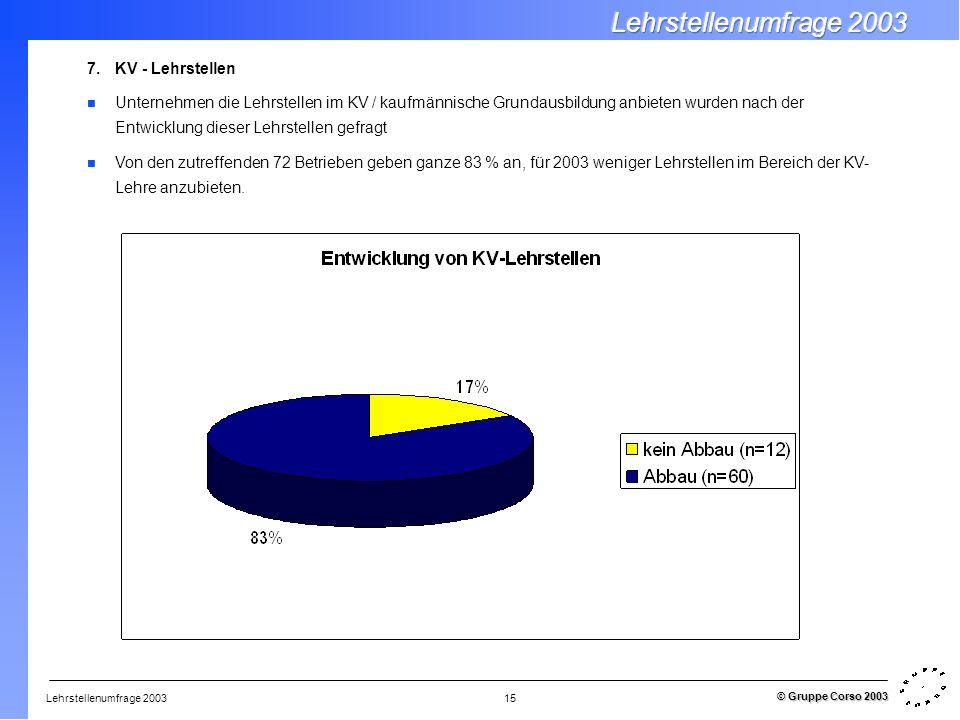 Lehrstellenumfrage 2003 © Gruppe Corso 2003 15 7.KV - Lehrstellen Unternehmen die Lehrstellen im KV / kaufmännische Grundausbildung anbieten wurden na