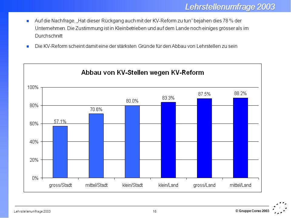 Lehrstellenumfrage 2003 © Gruppe Corso 2003 16 Auf die Nachfrage, Hat dieser Rückgang auch mit der KV-Reform zu tun bejahen dies 78 % der Unternehmen.