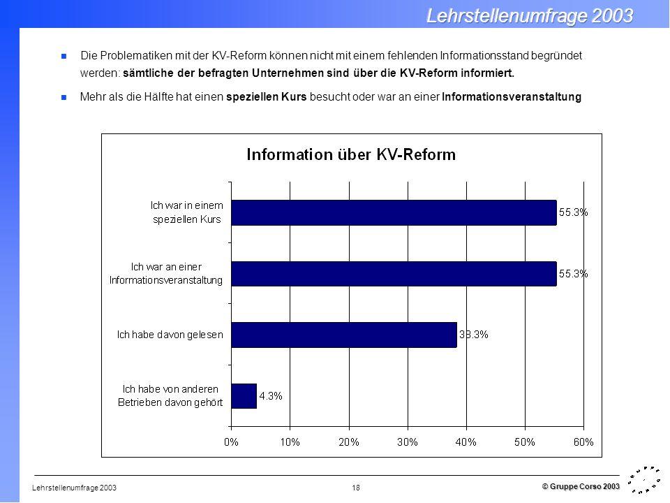 Lehrstellenumfrage 2003 © Gruppe Corso 2003 18 Die Problematiken mit der KV-Reform können nicht mit einem fehlenden Informationsstand begründet werden