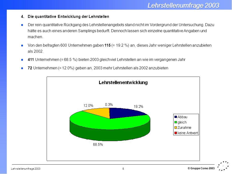 Lehrstellenumfrage 2003 © Gruppe Corso 2003 5 4.Die quantitative Entwicklung der Lehrstellen Der rein quantitative Rückgang des Lehrstellenangebots stand nicht im Vordergrund der Untersuchung.