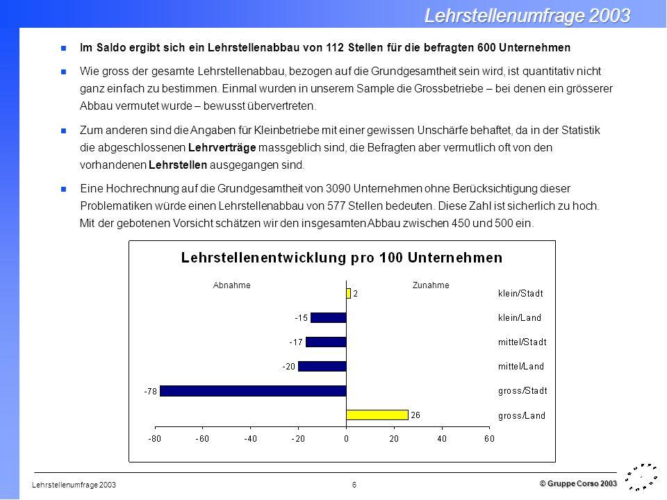 Lehrstellenumfrage 2003 © Gruppe Corso 2003 6 Im Saldo ergibt sich ein Lehrstellenabbau von 112 Stellen für die befragten 600 Unternehmen Wie gross de