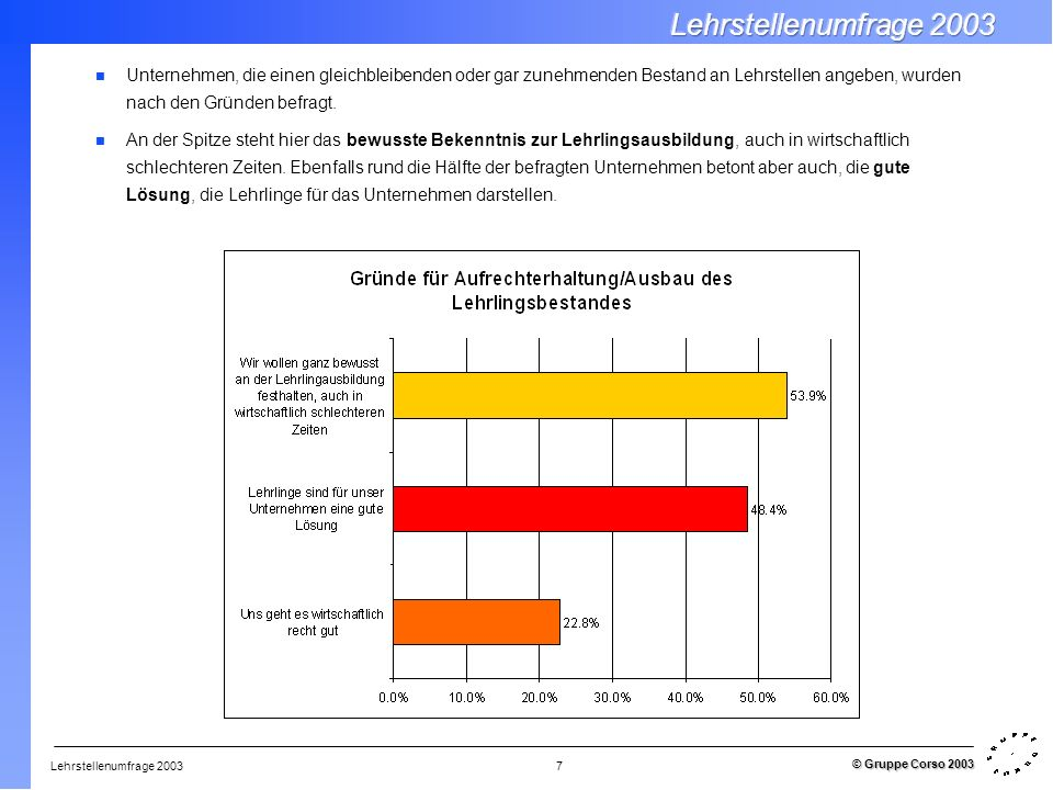 Lehrstellenumfrage 2003 © Gruppe Corso 2003 7 Unternehmen, die einen gleichbleibenden oder gar zunehmenden Bestand an Lehrstellen angeben, wurden nach