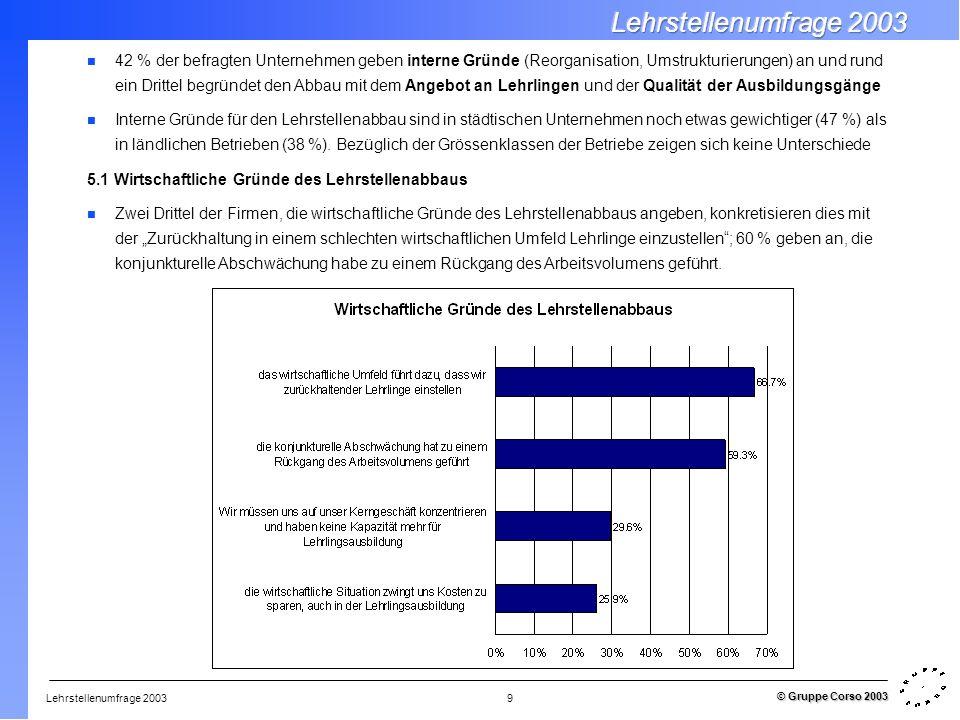 Lehrstellenumfrage 2003 © Gruppe Corso 2003 9 42 % der befragten Unternehmen geben interne Gründe (Reorganisation, Umstrukturierungen) an und rund ein