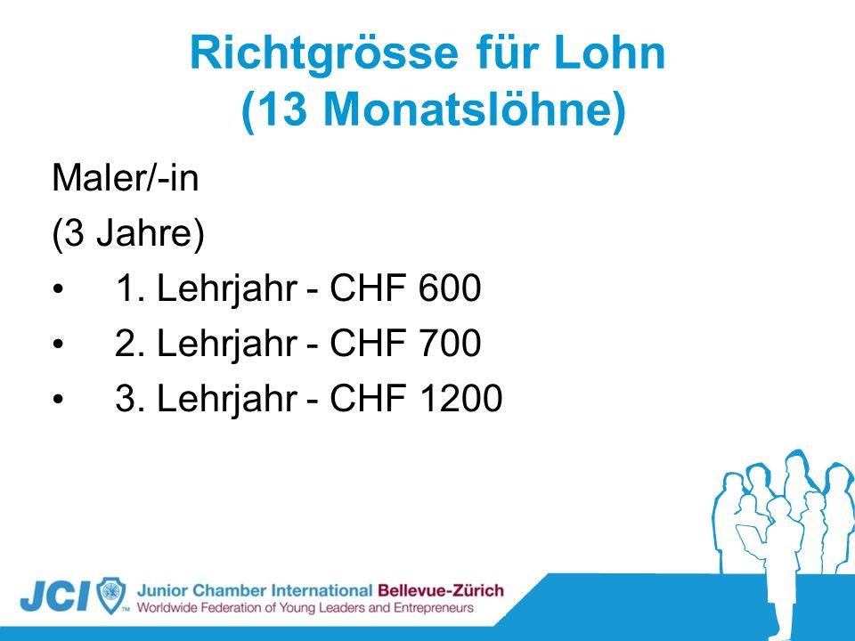 Richtgrösse für Lohn (13 Monatslöhne) Maler/-in (3 Jahre) 1. Lehrjahr - CHF 600 2. Lehrjahr - CHF 700 3. Lehrjahr - CHF 1200