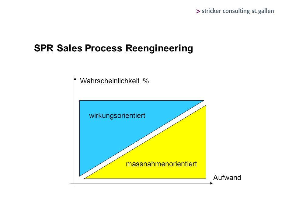 SPR Sales Process Reengineering Aufwand Wahrscheinlichkeit % massnahmenorientiert wirkungsorientiert Aufwand