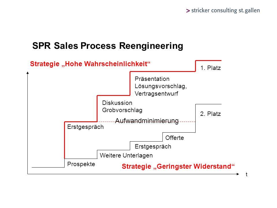SPR Sales Process Reengineering t Prospekte Weitere Unterlagen Offerte Erstgespräch Diskussion Grobvorschlag Präsentation Lösungsvorschlag, Vertragsen