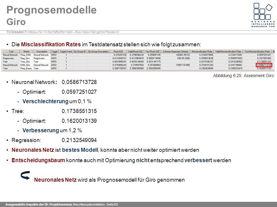 TU Dresden Professur für Wirtschaftsinformatik – Business Intelligence Research Ausgewählte Aspekte der BI: Projektseminar Abschlusspräsentation– Seite 63 Prognosemodelle Giro Die Misclassifikation Rates im Testdatensatz stellen sich wie folgt zusammen: Neuronal Network: 0,0586713728 -Optimiert: 0,0597251027 -Verschlechterung um 0,1 % Tree: 0,1738551315 -Optimiert: 0,1620013139 -Verbesserung um 1,2 % Regression: 0,2132549094 Neuronales Netz ist bestes Modell, konnte aber nicht weiter optimiert werden Entscheidungsbaum konnte auch mit Optimierung nicht entsprechend verbessert werden Neuronales Netz wird als Prognosemodell für Giro genommen Abbildung 6.25: Assesment Giro