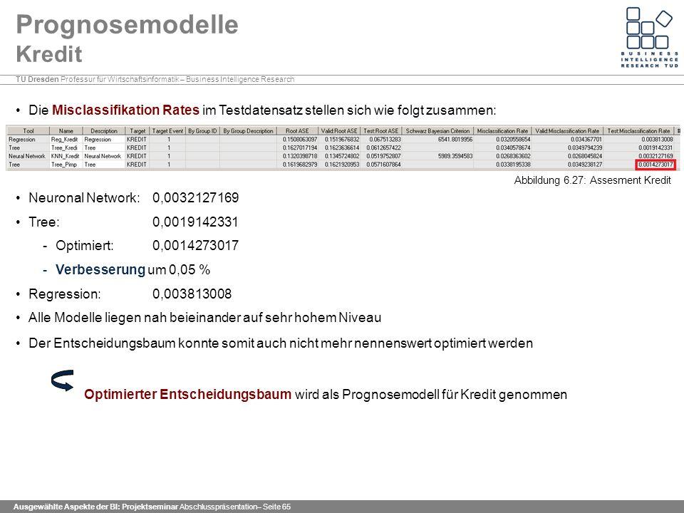 TU Dresden Professur für Wirtschaftsinformatik – Business Intelligence Research Ausgewählte Aspekte der BI: Projektseminar Abschlusspräsentation– Seite 65 Prognosemodelle Kredit Die Misclassifikation Rates im Testdatensatz stellen sich wie folgt zusammen: Neuronal Network: 0,0032127169 Tree: 0,0019142331 -Optimiert: 0,0014273017 -Verbesserung um 0,05 % Regression: 0,003813008 Alle Modelle liegen nah beieinander auf sehr hohem Niveau Der Entscheidungsbaum konnte somit auch nicht mehr nennenswert optimiert werden Optimierter Entscheidungsbaum wird als Prognosemodell für Kredit genommen Abbildung 6.27: Assesment Kredit