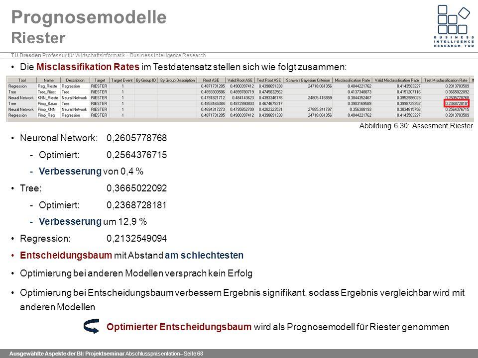 TU Dresden Professur für Wirtschaftsinformatik – Business Intelligence Research Ausgewählte Aspekte der BI: Projektseminar Abschlusspräsentation– Seite 68 Prognosemodelle Riester Die Misclassifikation Rates im Testdatensatz stellen sich wie folgt zusammen: Neuronal Network: 0,2605778768 -Optimiert: 0,2564376715 -Verbesserung von 0,4 % Tree: 0,3665022092 -Optimiert: 0,2368728181 -Verbesserung um 12,9 % Regression: 0,2132549094 Entscheidungsbaum mit Abstand am schlechtesten Optimierung bei anderen Modellen versprach kein Erfolg Optimierung bei Entscheidungsbaum verbessern Ergebnis signifikant, sodass Ergebnis vergleichbar wird mit anderen Modellen Optimierter Entscheidungsbaum wird als Prognosemodell für Riester genommen Abbildung 6.30: Assesment Riester