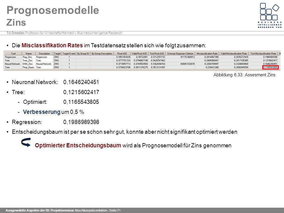 TU Dresden Professur für Wirtschaftsinformatik – Business Intelligence Research Ausgewählte Aspekte der BI: Projektseminar Abschlusspräsentation– Seite 71 Prognosemodelle Zins Die Misclassifikation Rates im Testdatensatz stellen sich wie folgt zusammen: Neuronal Network: 0,1646240451 Tree: 0,1215602417 -Optimiert: 0,1165543805 -Verbesserung um 0,5 % Regression: 0,1986989398 Entscheidungsbaum ist per se schon sehr gut, konnte aber nicht signifikant optimiert werden Optimierter Entscheidungsbaum wird als Prognosemodell für Zins genommen Abbildung 6.33: Assesment Zins