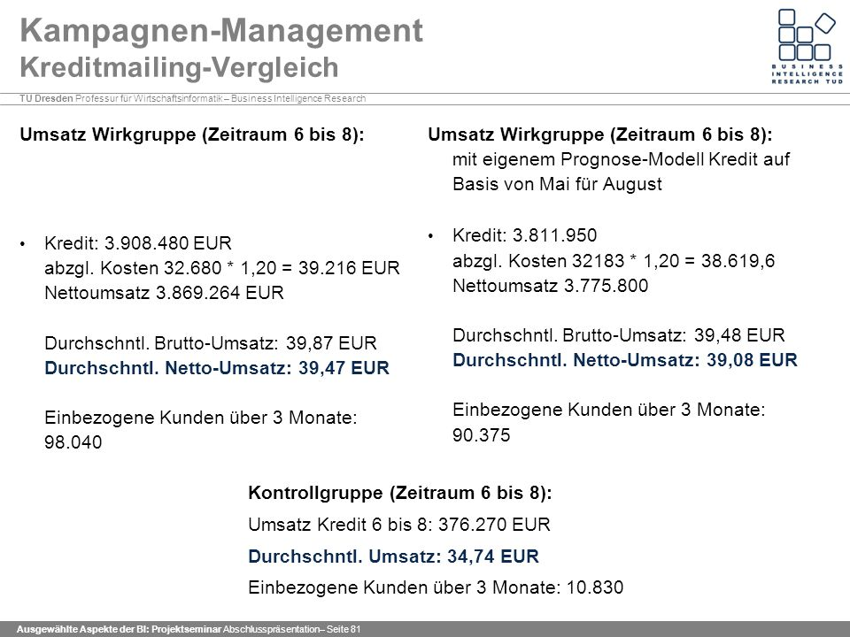 TU Dresden Professur für Wirtschaftsinformatik – Business Intelligence Research Ausgewählte Aspekte der BI: Projektseminar Abschlusspräsentation– Seite 81 Kampagnen-Management Kreditmailing-Vergleich Umsatz Wirkgruppe (Zeitraum 6 bis 8): Kredit: 3.908.480 EUR abzgl.