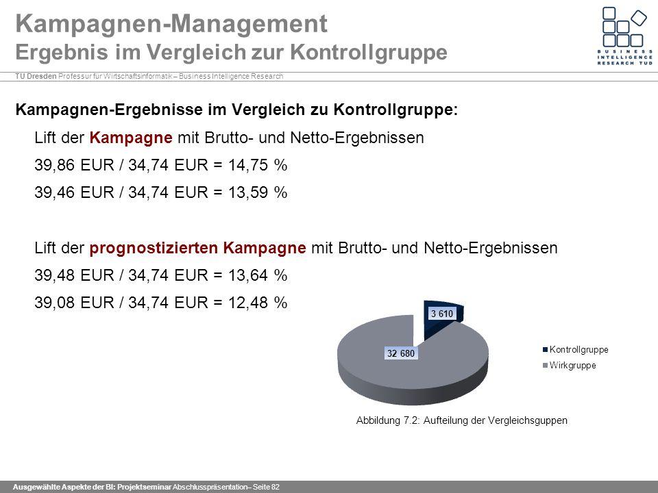 TU Dresden Professur für Wirtschaftsinformatik – Business Intelligence Research Ausgewählte Aspekte der BI: Projektseminar Abschlusspräsentation– Seite 82 Kampagnen-Management Ergebnis im Vergleich zur Kontrollgruppe Kampagnen-Ergebnisse im Vergleich zu Kontrollgruppe: Lift der Kampagne mit Brutto- und Netto-Ergebnissen 39,86 EUR / 34,74 EUR = 14,75 % 39,46 EUR / 34,74 EUR = 13,59 % Lift der prognostizierten Kampagne mit Brutto- und Netto-Ergebnissen 39,48 EUR / 34,74 EUR = 13,64 % 39,08 EUR / 34,74 EUR = 12,48 % Abbildung 7.2: Aufteilung der Vergleichsguppen