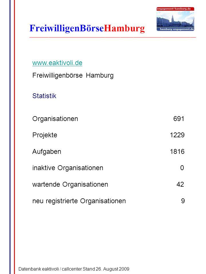 www.eaktivoli.de Freiwilligenbörse Hamburg Statistik Organisationen 691 Projekte1229 Aufgaben1816 inaktive Organisationen 0 wartende Organisationen 42