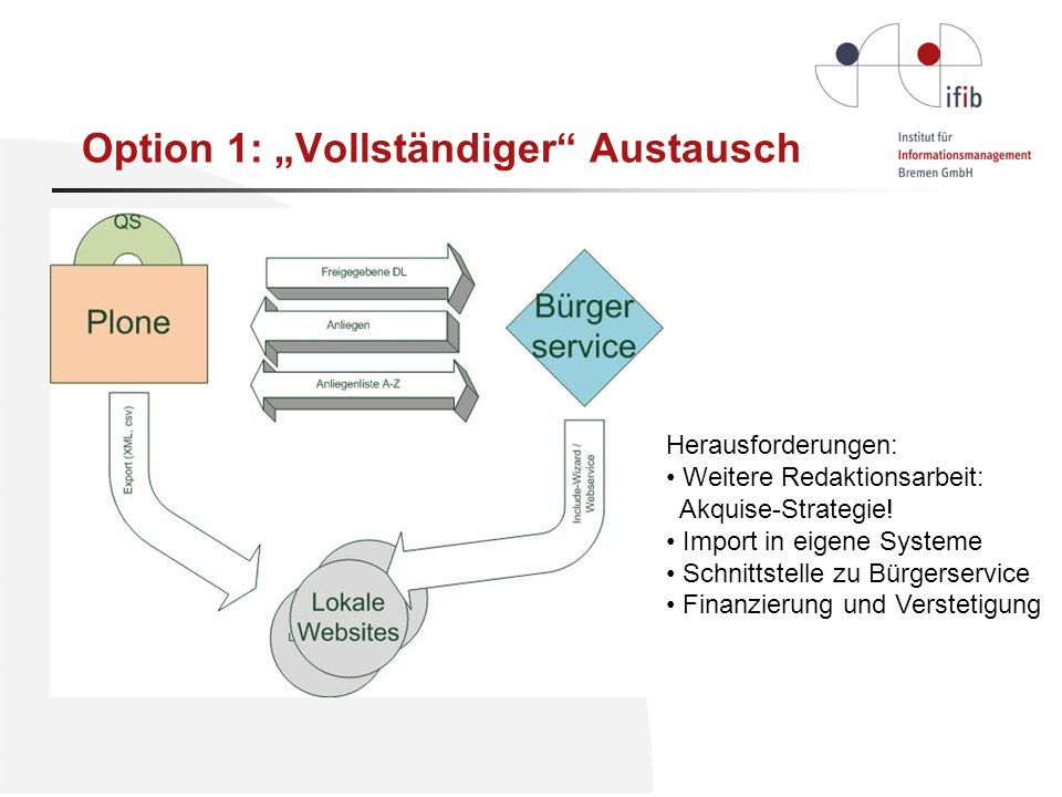 Option 1: Vollständiger Austausch Herausforderungen: Weitere Redaktionsarbeit: Akquise-Strategie.