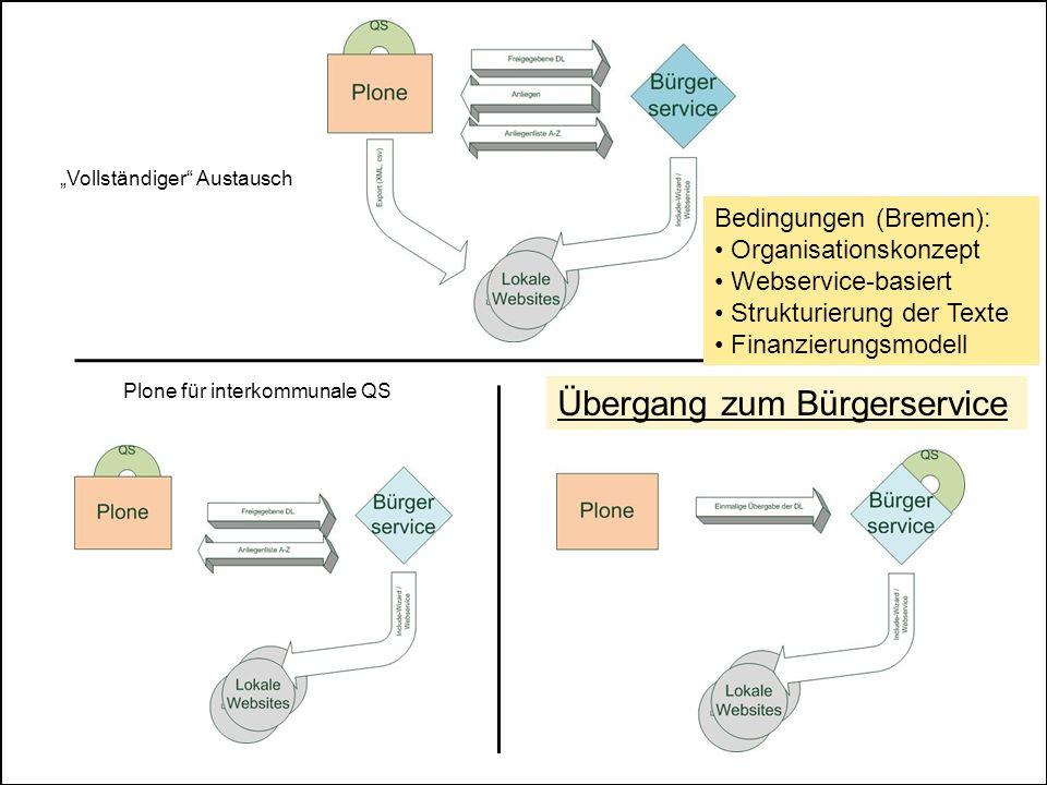 Übergang zum Bürgerservice Vollständiger Austausch Plone für interkommunale QS Bedingungen (Bremen): Organisationskonzept Webservice-basiert Strukturierung der Texte Finanzierungsmodell