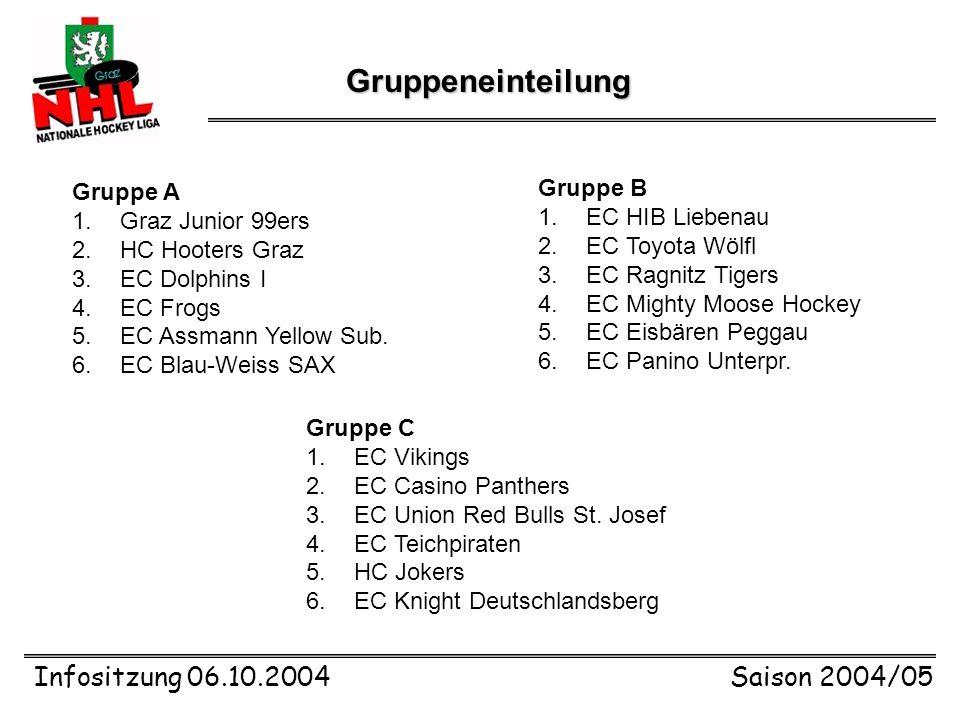 Infositzung 06.10.2004Saison 2004/05 Gruppeneinteilung Gruppe A 1.Graz Junior 99ers 2.HC Hooters Graz 3.EC Dolphins I 4.EC Frogs 5.EC Assmann Yellow Sub.