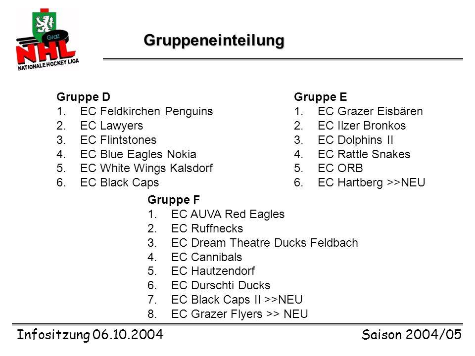 Infositzung 06.10.2004Saison 2004/05 Gruppeneinteilung Gruppe A 1.Graz Junior 99ers 2.HC Hooters Graz 3.EC Dolphins I 4.EC Frogs 5.EC Assmann Yellow S