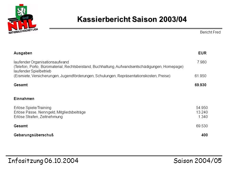 Infositzung 06.10.2004Saison 2004/05 Modus Gruppe A-E Grunddurchgang Jeder gegen Jeden 2x 150 Spiele Gruppe F Grunddurchgang Jeder gegen Jeden 2x 49 S