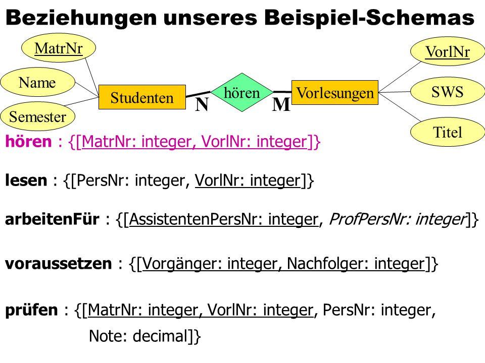 Beziehungen unseres Beispiel-Schemas hören : {[MatrNr: integer, VorlNr: integer]} lesen : {[PersNr: integer, VorlNr: integer]} arbeitenFür : {[Assiste