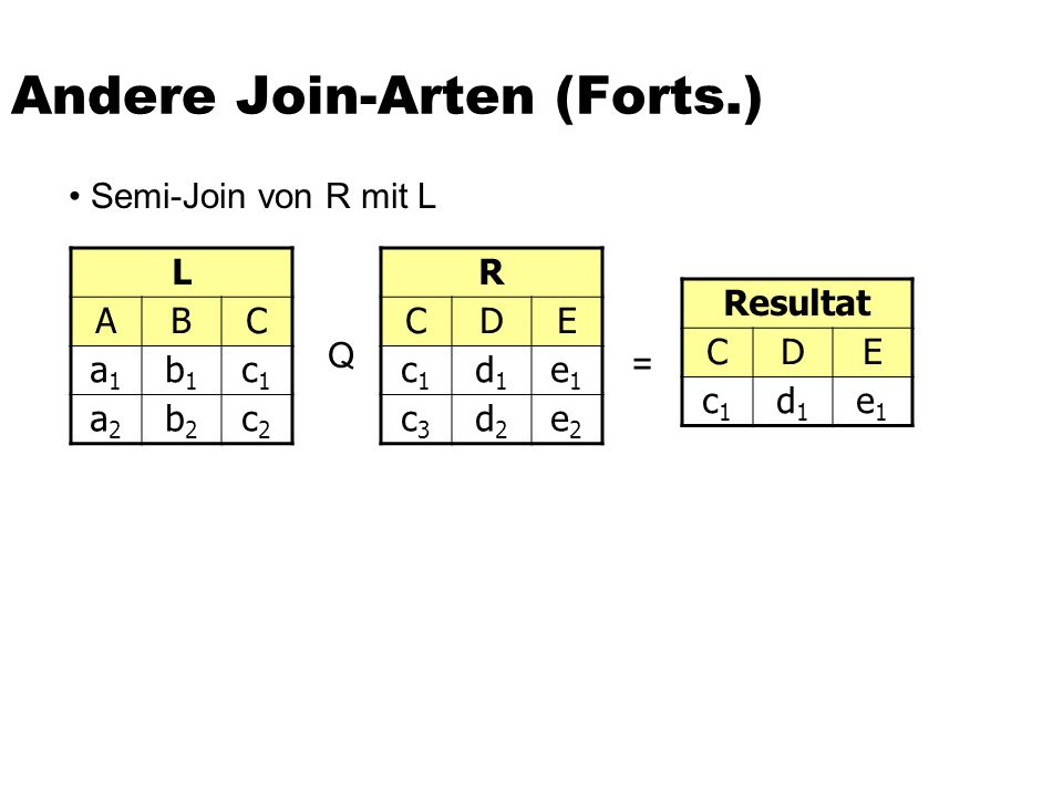 Andere Join-Arten (Forts.) L ABC a1a1 b1b1 c1c1 a2a2 b2b2 c2c2 R CDE c1c1 d1d1 e1e1 c3c3 d2d2 e2e2 Resultat CDE c1c1 d1d1 e1e1 Q = Semi-Join von R mit