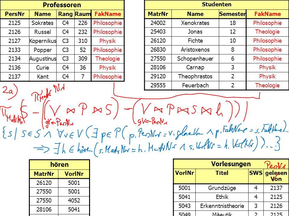 Professoren PersNrNameRangRaumFakName 2125SokratesC4226Philosophie 2126RusselC4232Philosophie 2127KopernikusC3310Physik 2133PopperC352Philosophie 2134