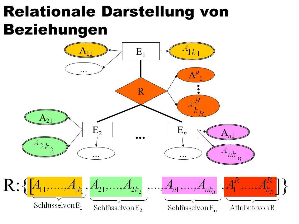 Relationale Darstellung von Beziehungen A 11 E1E1 R... AR1AR1 EnEn E2E2 An1An1 A 21... R:{[]}