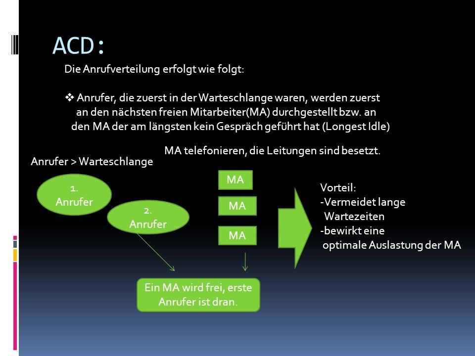 ACD: Die Anrufverteilung erfolgt wie folgt: Anrufer, die zuerst in der Warteschlange waren, werden zuerst an den nächsten freien Mitarbeiter(MA) durchgestellt bzw.