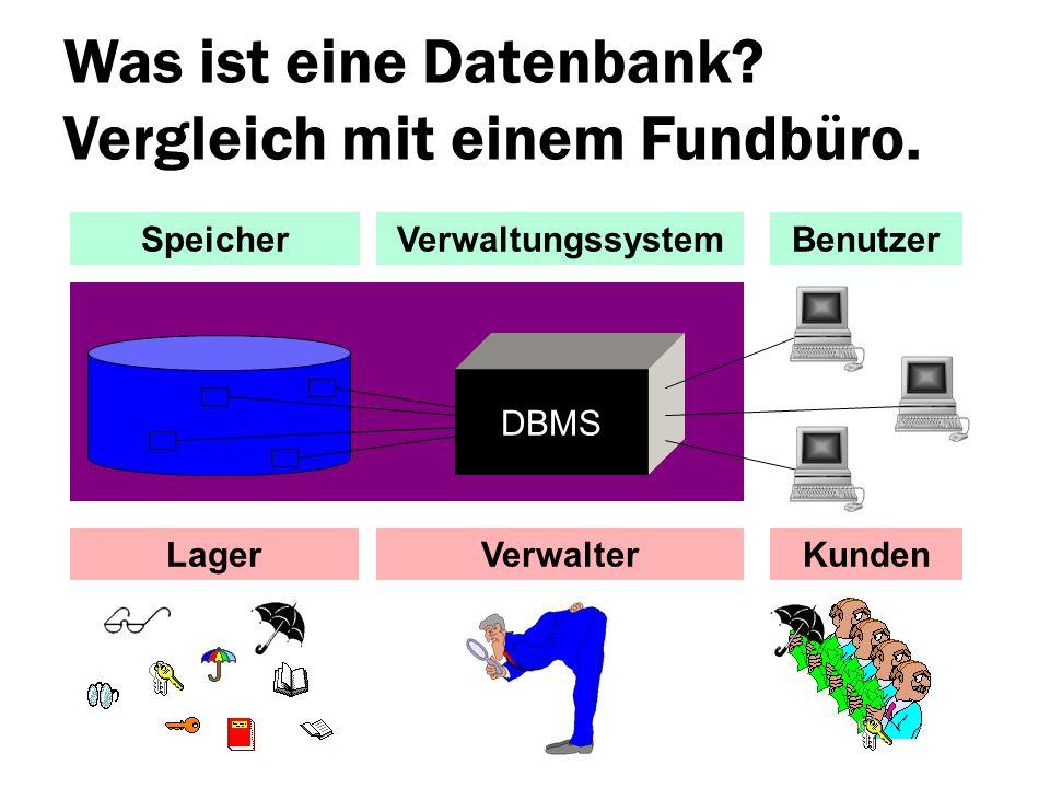 Was ist eine Datenbank? Vergleich mit einem Fundbüro. LagerVerwalter SpeicherVerwaltungssystemBenutzer Kunden DBMS