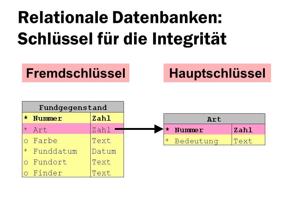 Relationale Datenbanken: Schlüssel für die Integrität FremdschlüsselHauptschlüssel