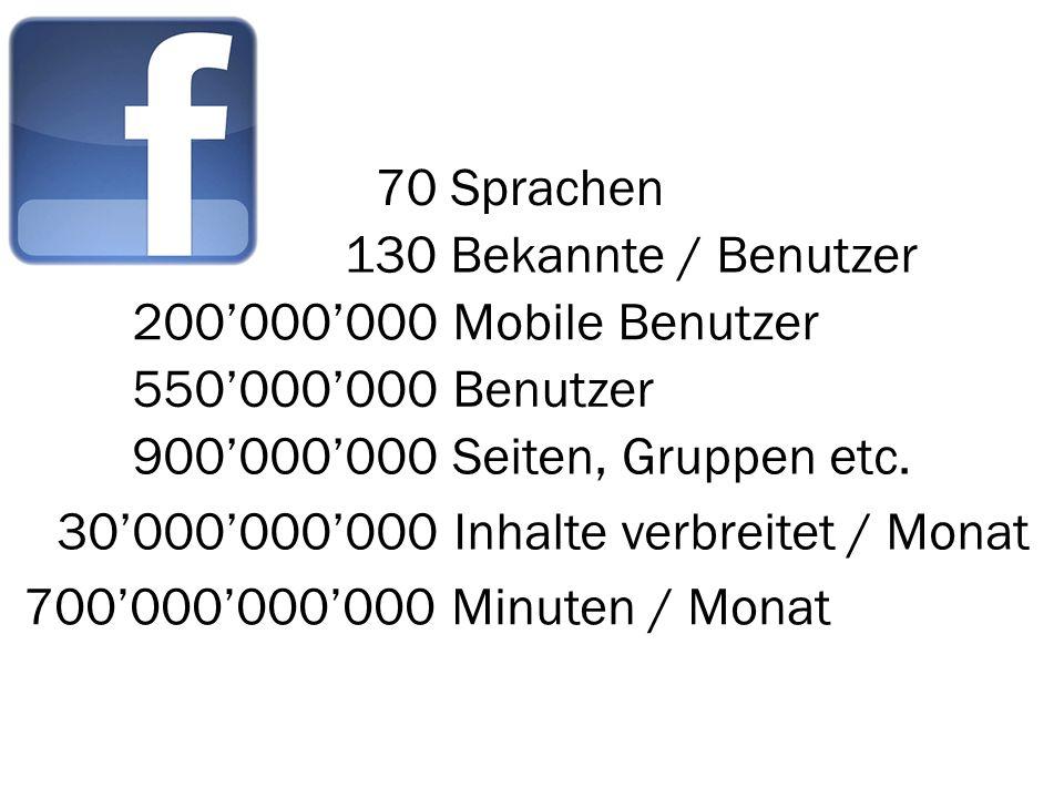 550000000 Benutzer 900000000 Seiten, Gruppen etc. 30000000000 Inhalte verbreitet / Monat 700000000000 Minuten / Monat 200000000 Mobile Benutzer 70 Spr