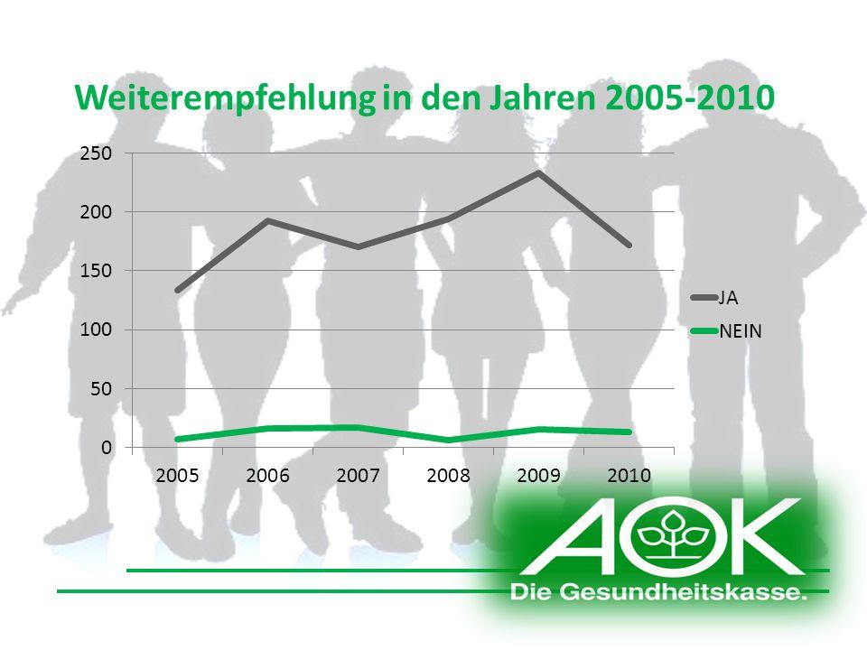 Weiterempfehlung in den Jahren 2005-2010