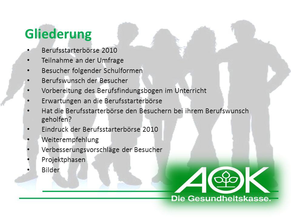 Berufsstarterbörse 2010 Die Berufsstarterbörse 2010 lieferte vom 03.