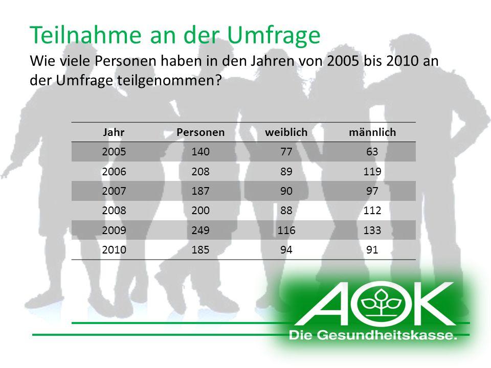 Teilnahme an der Umfrage Wie viele Personen haben in den Jahren von 2005 bis 2010 an der Umfrage teilgenommen.