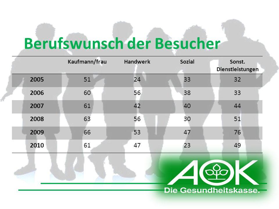 Berufswunsch der Besucher Kaufmann/frauHandwerkSozialSonst.