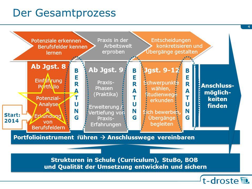 Der Gesamtprozess 4 Portfolioinstrument führen Anschlusswege vereinbaren Ab Jgst. 8 Einführung Portfolio Potenzial- Analyse & Erkundung von Berufsfeld