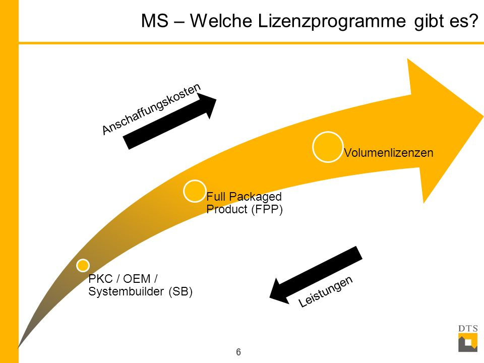 MS Lizensierungsoptionen (Struktur) 7 Optionen der MS Produktlizensierung Product Key Card (PKC) OEM / Systembuilder (SB) Full Packaged Produkt (FPP) Volume License OPEN VALUE (OV) OPEN VALUE – non companywide (OV ncw) OPEN VALUE – companywide (OV cw) OPEN VALUE – Subscription (OVS) OPEN License (NL/C)