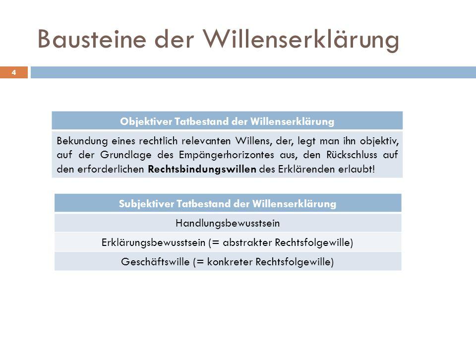 Bausteine der Willenserklärung 4 Objektiver Tatbestand der Willenserklärung Bekundung eines rechtlich relevanten Willens, der, legt man ihn objektiv,
