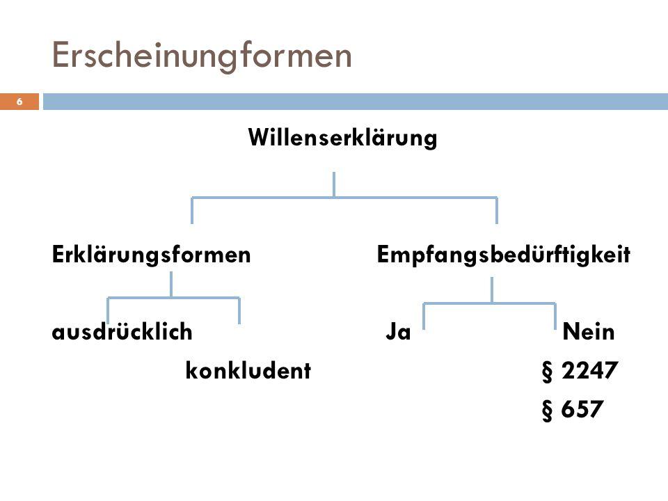 Erscheinungformen 6 Willenserklärung Erklärungsformen Empfangsbedürftigkeit ausdrücklichJa Nein konkludent § 2247 § 657