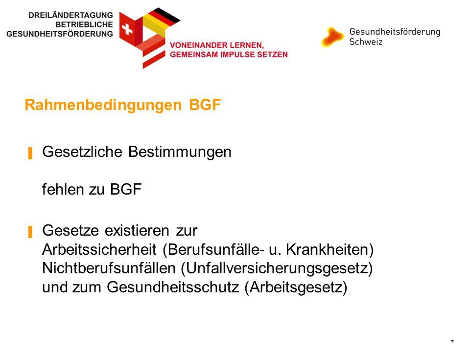 Rahmenbedingungen BGF - Zuständigkeiten Kantone sind primär für den Bereich Gesundheit und Versorgung in der CH zuständig > GF findet sich in kantonalen Gesetzen > einige Kantone stimulieren BGF-Programme Entwurf Präventionsgesetz ist im Parlament.