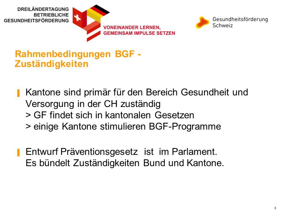 Rahmenbedingungen BGF - Forschung Forschungseinrichtung Arbeit und Gesundheit fehlt Kein nationales Forschungsprogramm Arbeit und Gesundheit 9