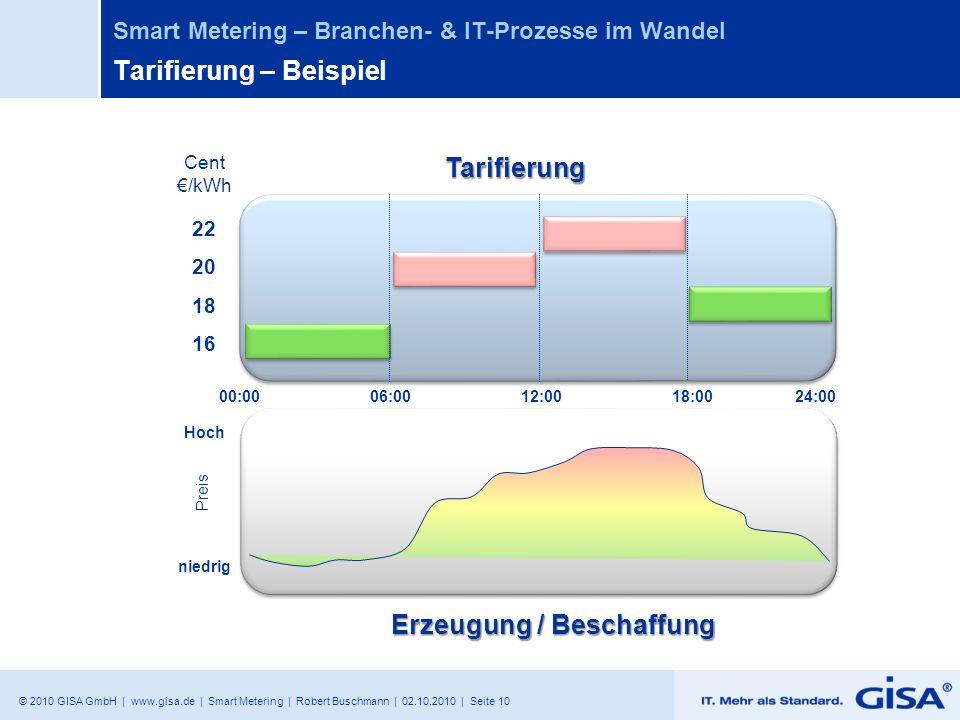 © 2010 GISA GmbH | www.gisa.de | Smart Metering | Robert Buschmann | 02.10.2010 | Seite 10 Smart Metering – Branchen- & IT-Prozesse im Wandel Tarifier