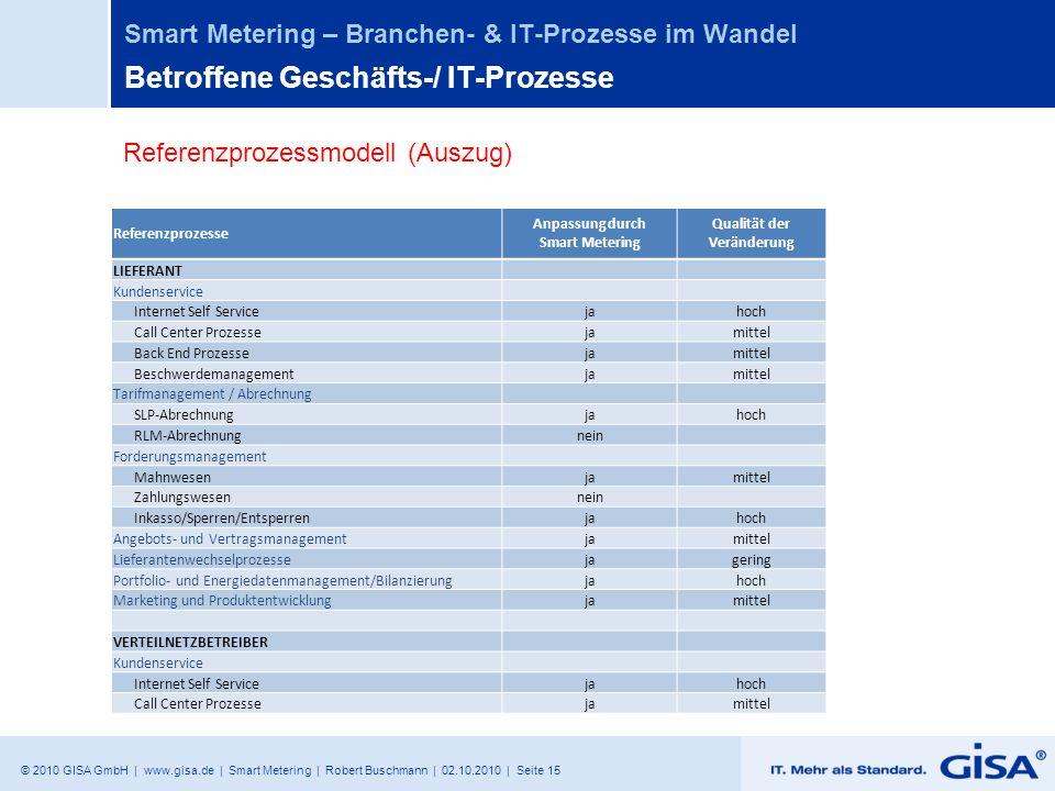 © 2010 GISA GmbH | www.gisa.de | Smart Metering | Robert Buschmann | 02.10.2010 | Seite 15 Smart Metering – Branchen- & IT-Prozesse im Wandel Betroffe
